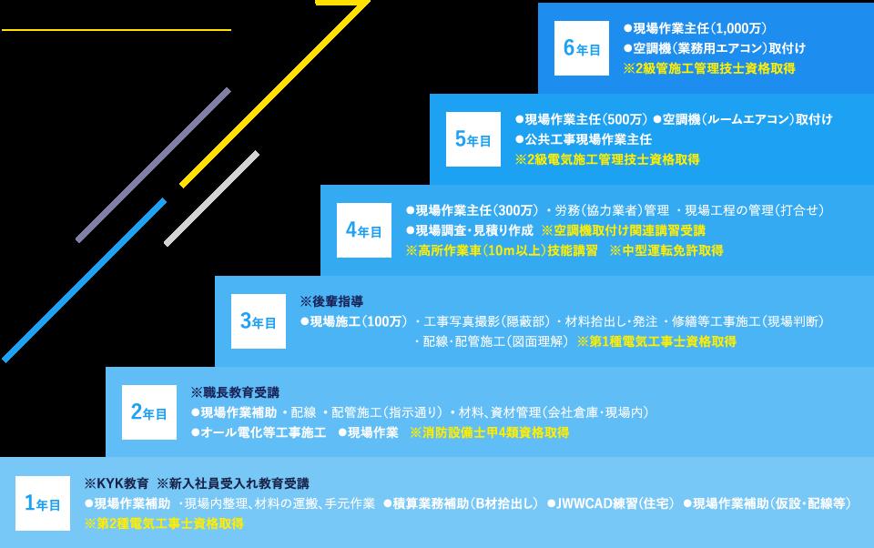 (例)電気工事部の教育計画